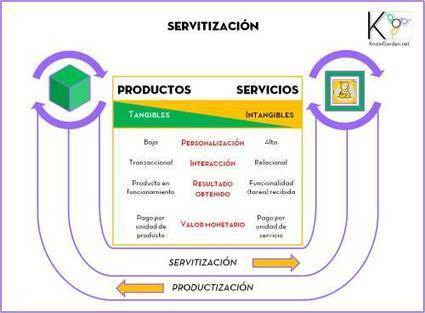 Servitización | social learning | Scoop.it