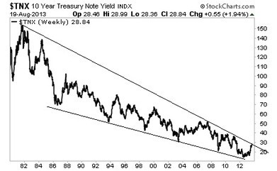Twitter / DismantleFed: If this long term trend line ... | The Dollar Bubble | Scoop.it