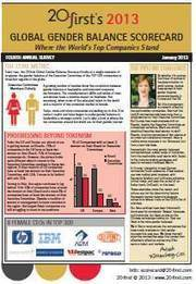 Global Gender Balance Scorecard 2013 | GIBSIccURATION | Scoop.it