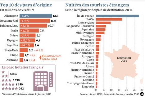 La France, leader mondial mais contesté du tourisme | mobile, digital and retail | Scoop.it