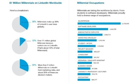 Millennials on LinkedIn [infographic] | SocialMoMojo Web | Scoop.it