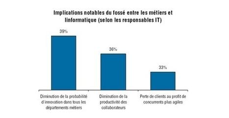 Le manque de réactivité de l'IT freine l'innovation métier - ICTjournal | Enterprise Solution Architecture | Scoop.it