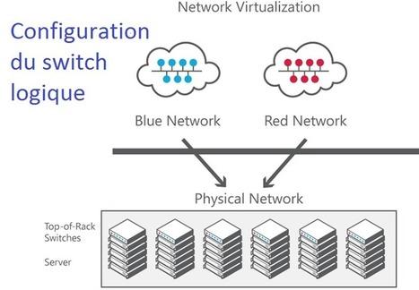 Hyper-V Network Virtualization – montage pas à pas d'une plateforme – partie 5 – Logical Switch   #Security #InfoSec #CyberSecurity #Sécurité #CyberSécurité #CyberDefence & #DevOps #DevSecOps   Scoop.it