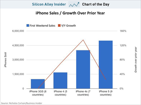 CHART OF THE DAY: This Chart Spells Out Just How Disappointing Apple's iPhone 5 Sales Really Are | Social Media: tricks and platforms | Scoop.it
