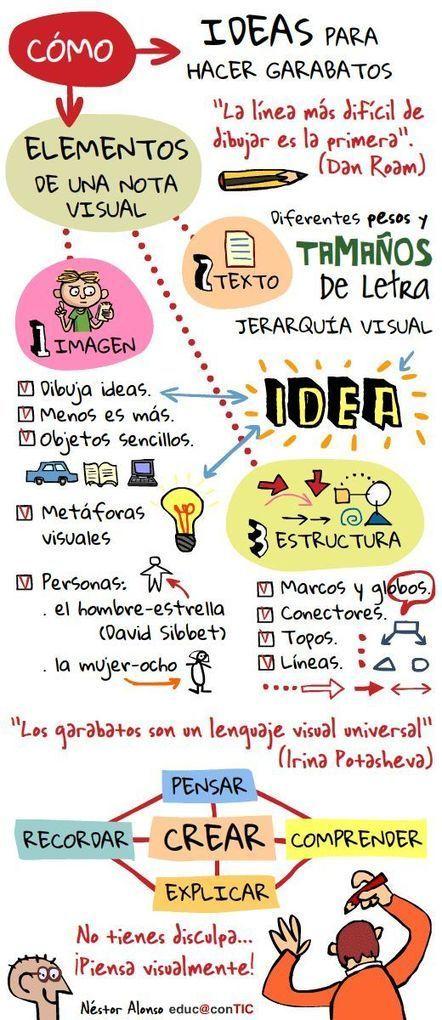 Piensa visualmente | Nuevas tecnologías aplicadas a la educación | Educa con TIC | Estrategias educativas innovadoras | Scoop.it
