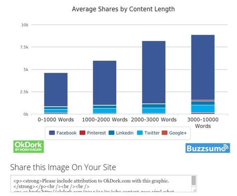 The 5 Types of Content That Attract the Most Backlinks | Online Marketing Resources | Scoop.it