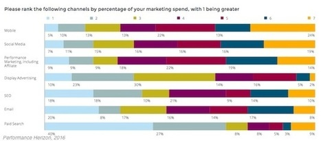 Travel Industry Digital Marketing Trends and Benchmarks | Travel & Tourism | Scoop.it