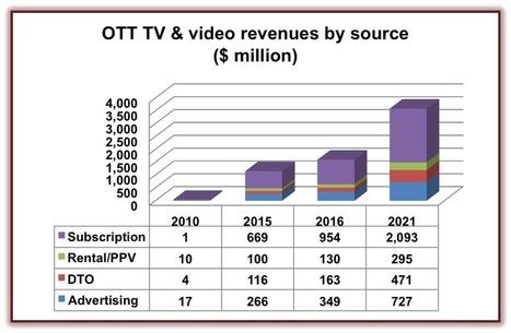 Latin American OTT TV and video booms | Media_Box | Scoop.it