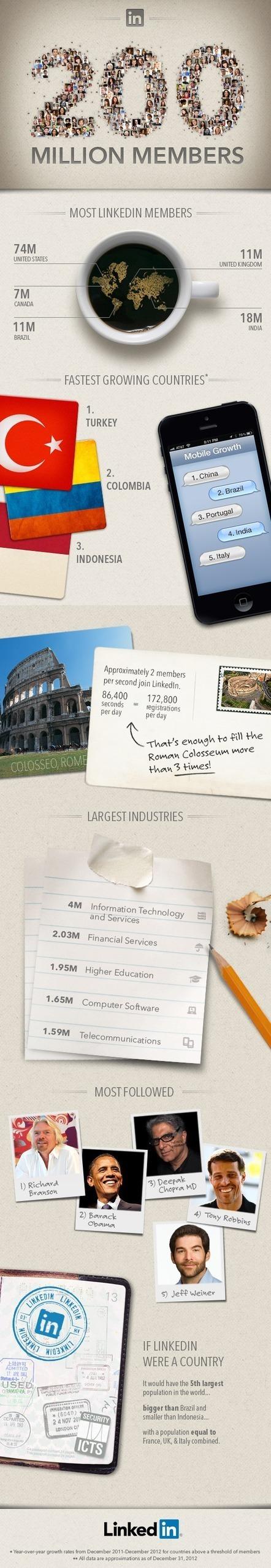 LinkedIn's 200 Million Members [INFOGRAPHIC] | LinkedIn's 200 Million Members [INFOGRAPHIC] | Scoop.it