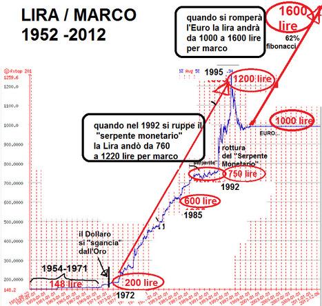 Cobraf.com - Blog | Opinione Mercati Finanziari | Scoop.it