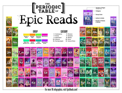 Periodic Table of Epic Reads | Information Powerhouses | Scoop.it