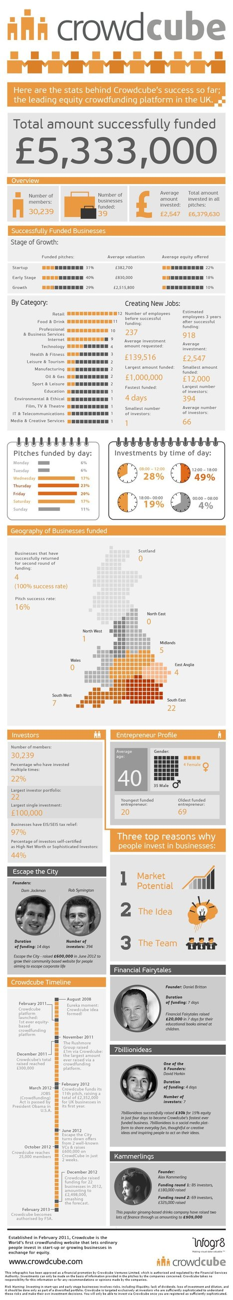 The story and stats behind Crowdcube's success so far #Infographic | Crowdfunding World | Scoop.it