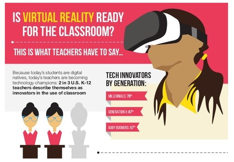 Teachers Want to See More Virtual Reality in Their Classrooms [#Infographic] | iPads, MakerEd and More  in Education | Scoop.it