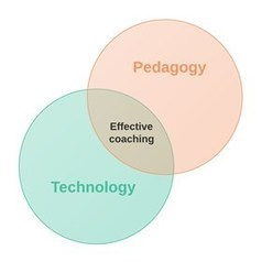 Stop talking tech: 3 tips for pedagogy-based coaching | AdLit | Scoop.it