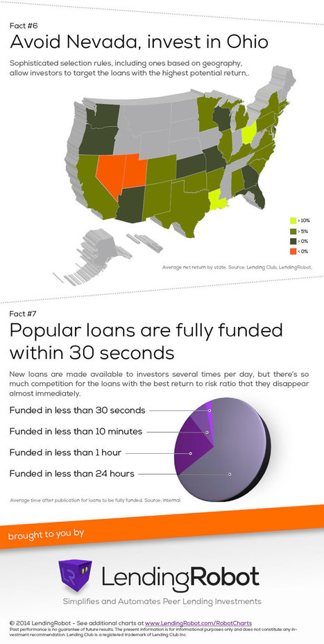 Things you might not know about P2P Lending | Orchard P2P Lending | Scoop.it