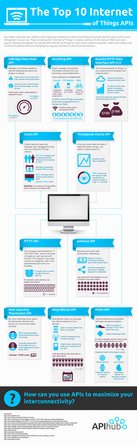Top 10 Internet of Things | Infographic | The Awesome Internet of Things | Scoop.it