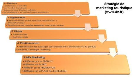 TENDANCE : Marketing, le tourisme est en retard ! | Professionnalisation tourisme | Scoop.it