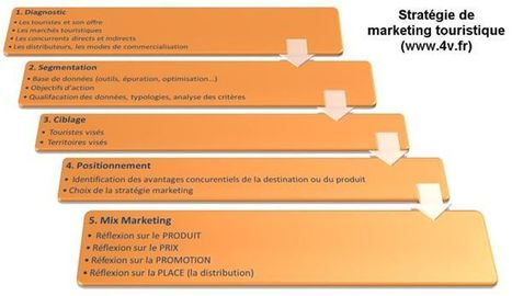 Marketing : le tourisme est en retard ! : Marketing professionnel – Le marketing pour les professionnels | Tourism news | Scoop.it