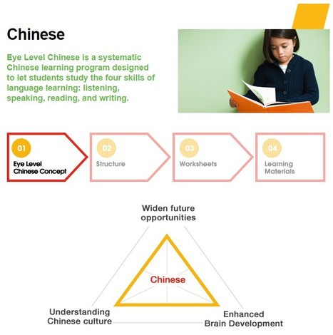 Chinese Education | education franchise | Scoop.it