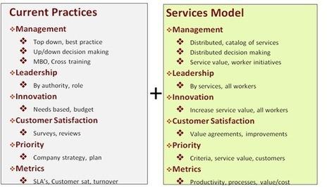 Management 2.0, Social, RH, Gouvernance : besoin d'un nouveau contrat ?   RSE   Scoop.it