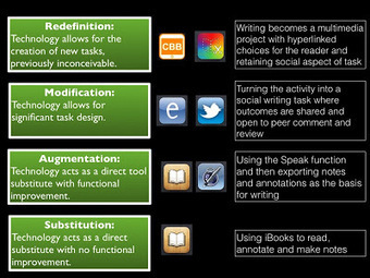 Sharing Technology: SAMR Model of Technology In... | iTeach | Scoop.it