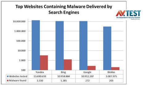 Etude : Google évite les logiciels malveillants | Google est-il le meilleur moteur de recherche? | Scoop.it