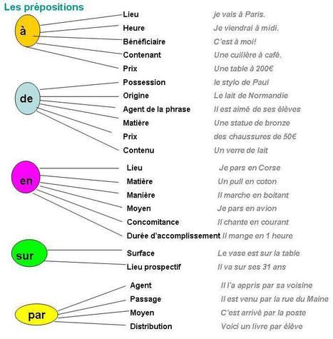Les prépositions | Conny - Français | Scoop.it