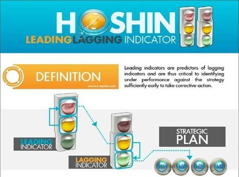 Hoshin KPI – Leading lagging indicators - i-nexus | Business Transformation | Scoop.it