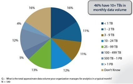 Big Data Assessment – Key Business Drivers, Expected Benefits and Common Challenges | Big Data 21st century | Scoop.it