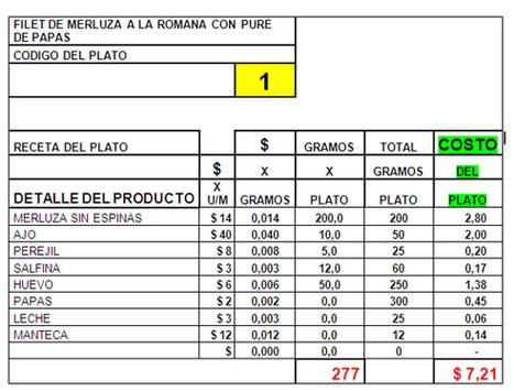 Administración de restaurantes: Cómo estandarizar costos en la producción gastronómica | Claves de la gestión culinaria | Scoop.it