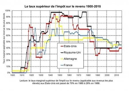 Thomas Piketty: De l'INÉGALITÉ en Amérique | Le BONHEUR comme indice d'épanouissement social et économique. | Scoop.it