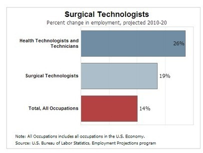 Surgical Tech Salary | Surgical Technician Training & Certification | surgical tech salary | Scoop.it