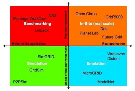 FutureGrid project workshop seeks development in experimental computer science | Global Brain | Scoop.it