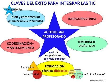 Las #TIC aplicadas a la #educación | Contenidos educativos digitales | Scoop.it