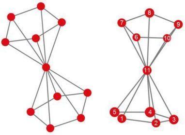 Un applet para dibujar grafos | Social Network Analysis | Scoop.it