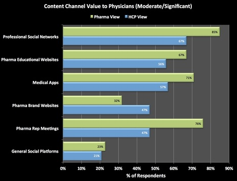 """Pharma Lags in Utilizing """"Content Marketing"""" to Fill Online Health Info Void 
