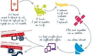 Air France : le Wi-Fi en vol en phase pilote sur le court-courrier | L'hôtellerie | Scoop.it