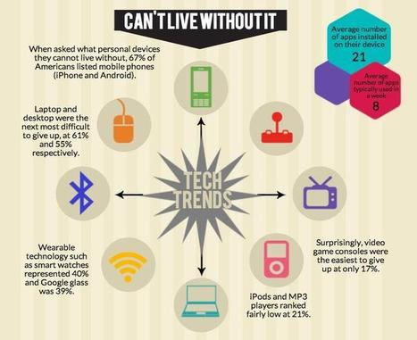 5 Personal Tech Trends in 2014 | Trends in disconnected life | Scoop.it