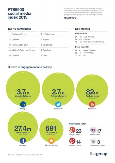Burberry, Unilever, Shell And M&S Head 2013′s FTSE 100 Social Media Index [INFOGRAPHIC] - AllTwitter | Digital-News on Scoop.it today | Scoop.it