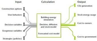 A drop of information can make the difference | Smart Energy Efficiency | Scoop.it