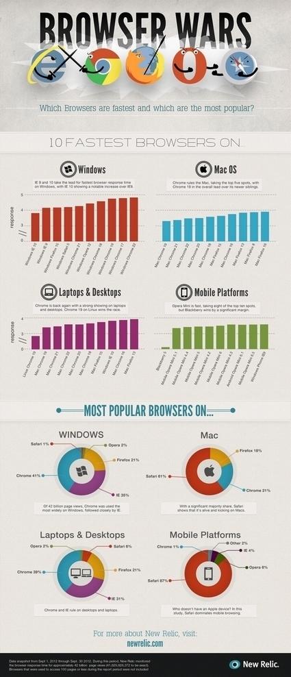 Quel est le meilleur navigateur Internet adapté à vos besoins ? | Pharma-web | Scoop.it