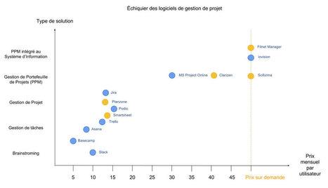 Top 5 des logiciels de gestion de projet. Comparatif | La gestion de projet au quotidien | Scoop.it