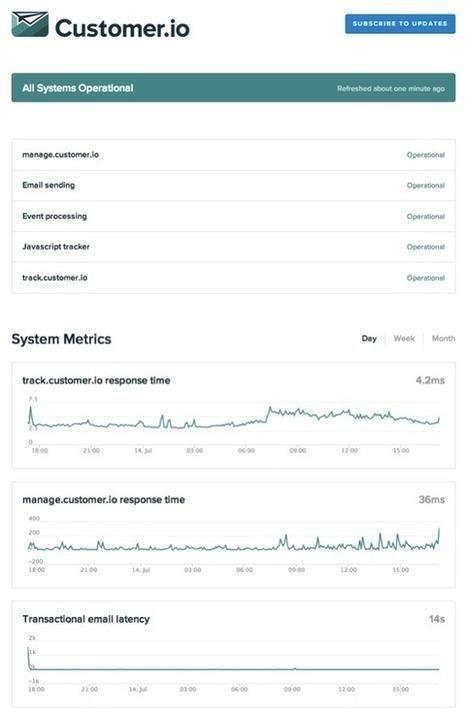 StatusPage.io Blog - 5 Steps to $5,000 in Monthly Recurring Revenue | Design | Scoop.it