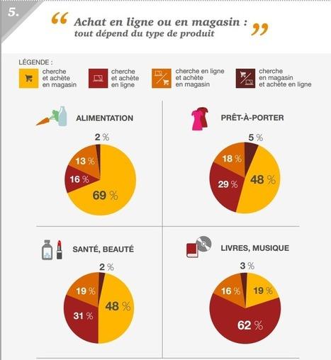 Qu'Achète-t-on en Ligne ou en Magasin ? | WebZine E-Commerce &  E-Marketing - Alexandre Kuhn | Scoop.it