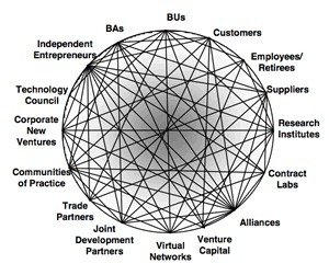 Innovation Ecosystems: everyone willing is at the center of the universe | cocreation&ecosystems | Scoop.it