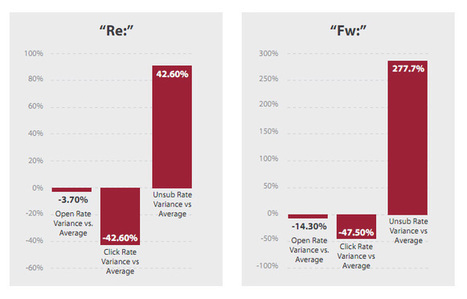 Which Email Keywords Get the Highest Open and Click-Through Rates? - | Email Marketing Nuggets | Scoop.it