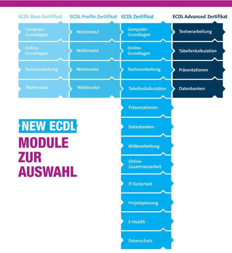 ECDL-Moodle (European Computer Driving License) | Zentrum für multimediales Lehren und Lernen (LLZ) | Scoop.it