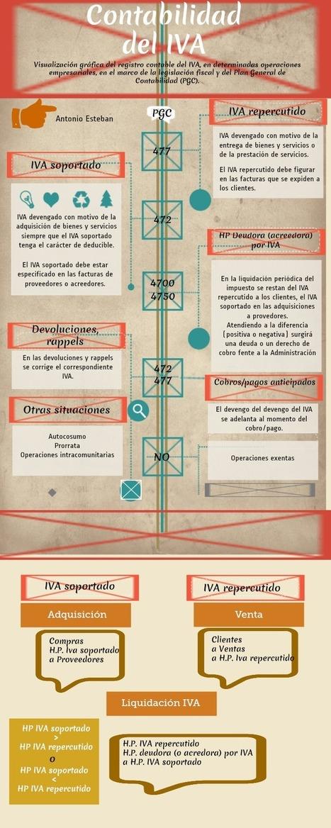 Contabilidad del IVA #infografia #infographic   Contabilidad y Economía Finaciera   Scoop.it
