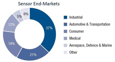 How the IoT Is Shaping the Sensor Market | My MDE Business | Scoop.it