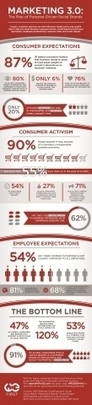 Marketing 3.0 Will Be Won By Purpose-Driven, Social Brands [Infographic] | Entreprise - Telcospinner | Scoop.it